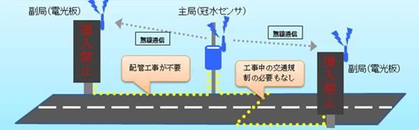 冠水警報システム無線イメージ図