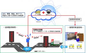 冠水警報システムイメージ図